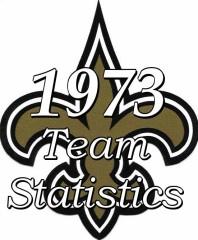 1973 New Orleans Saints Team statitstics