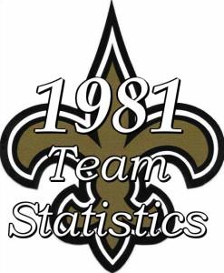 1981 New Orleans Saints Team Statistics